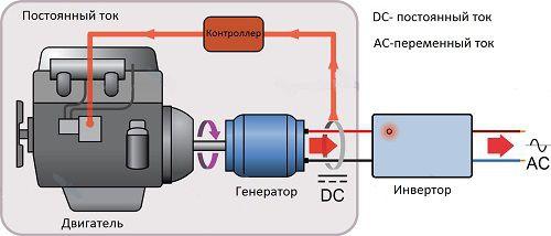 Бензиновый электрогенератор 1 квт